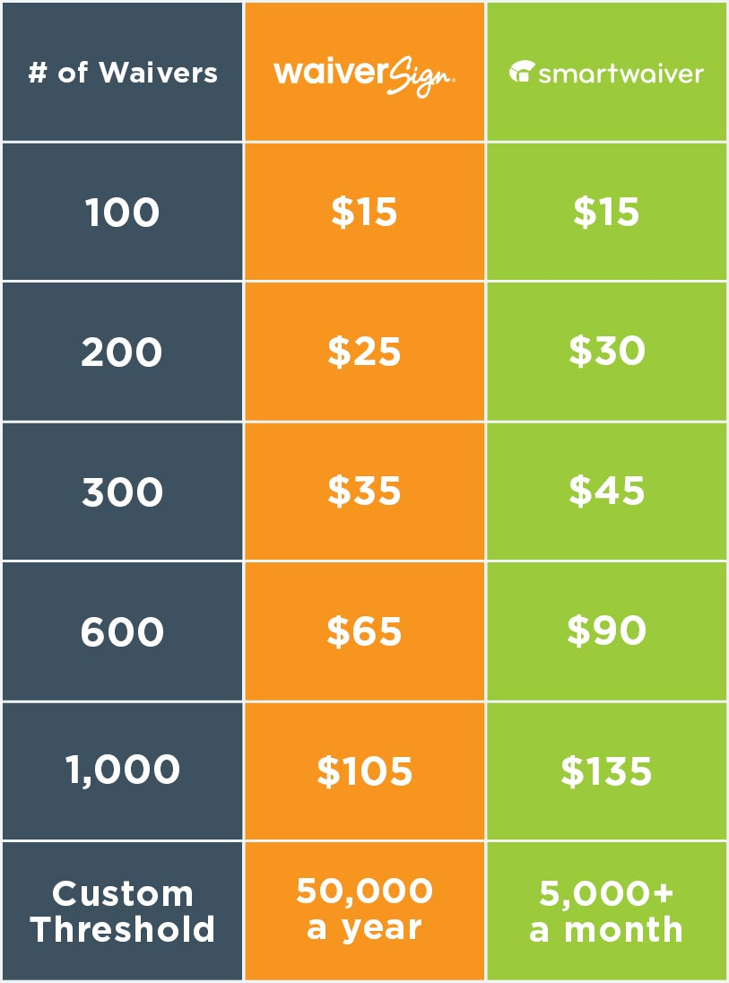 Smartwaiver WaiverSign Pricing Comparison Chart